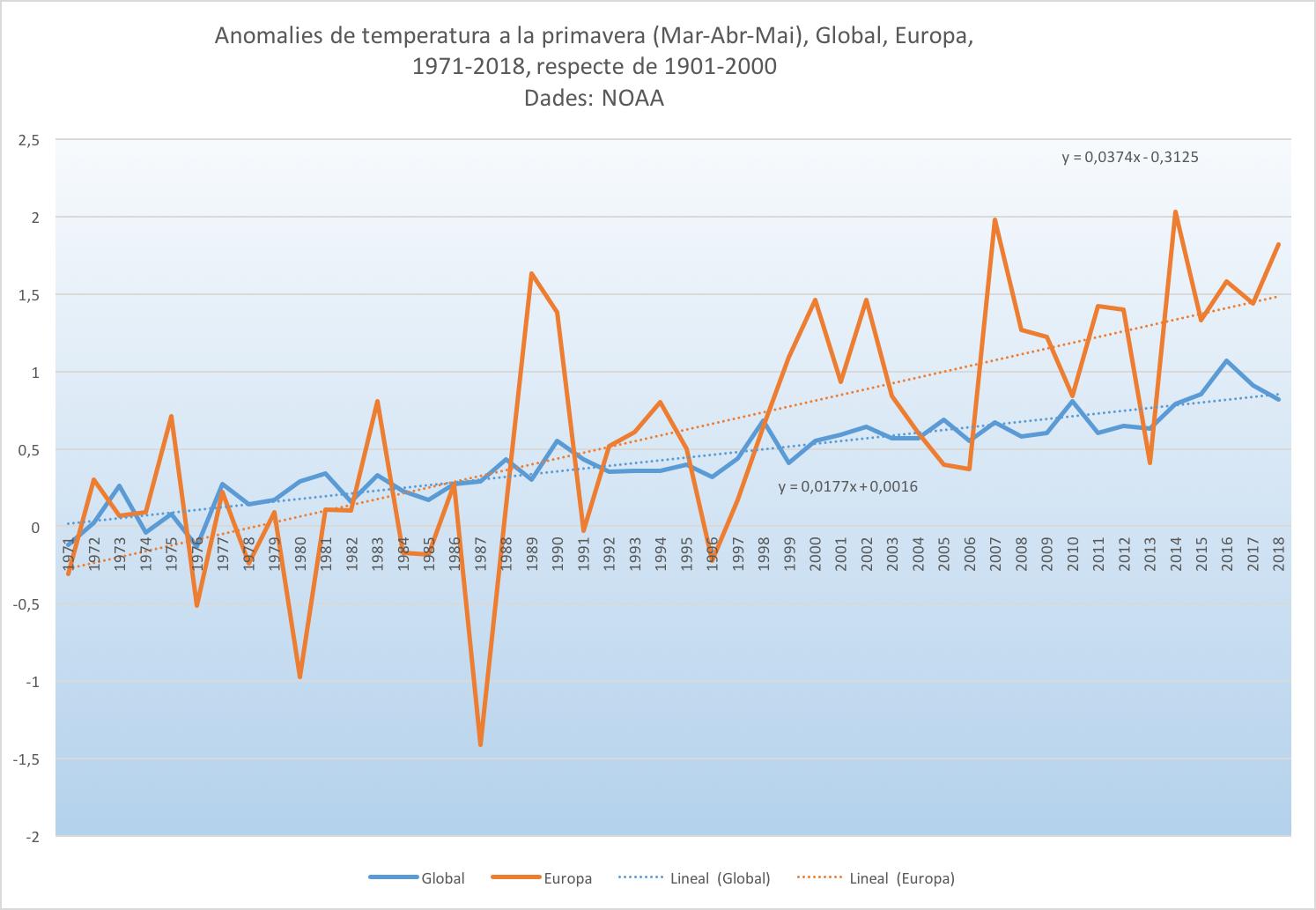 Figura 1. Sèries temporals de les temperatures mitjanes de primavera (MAM) al conjunt de tot el món (global, en blau) i a Europa (estacions terrestres, en taronja). A les sèries anuals s'ha afegit un ajust temporal lineal (línies a punts); al gràfic també hi apareixen les equacions corresponents a aquest ajusts. Les dades han estat obtingudes de NOAA National Centers for Environmental information, Climate at a Glance: Global Time Series, published June 2018, retrieved on June 22, 2018 from http://www.ncdc.noaa.gov/cag/