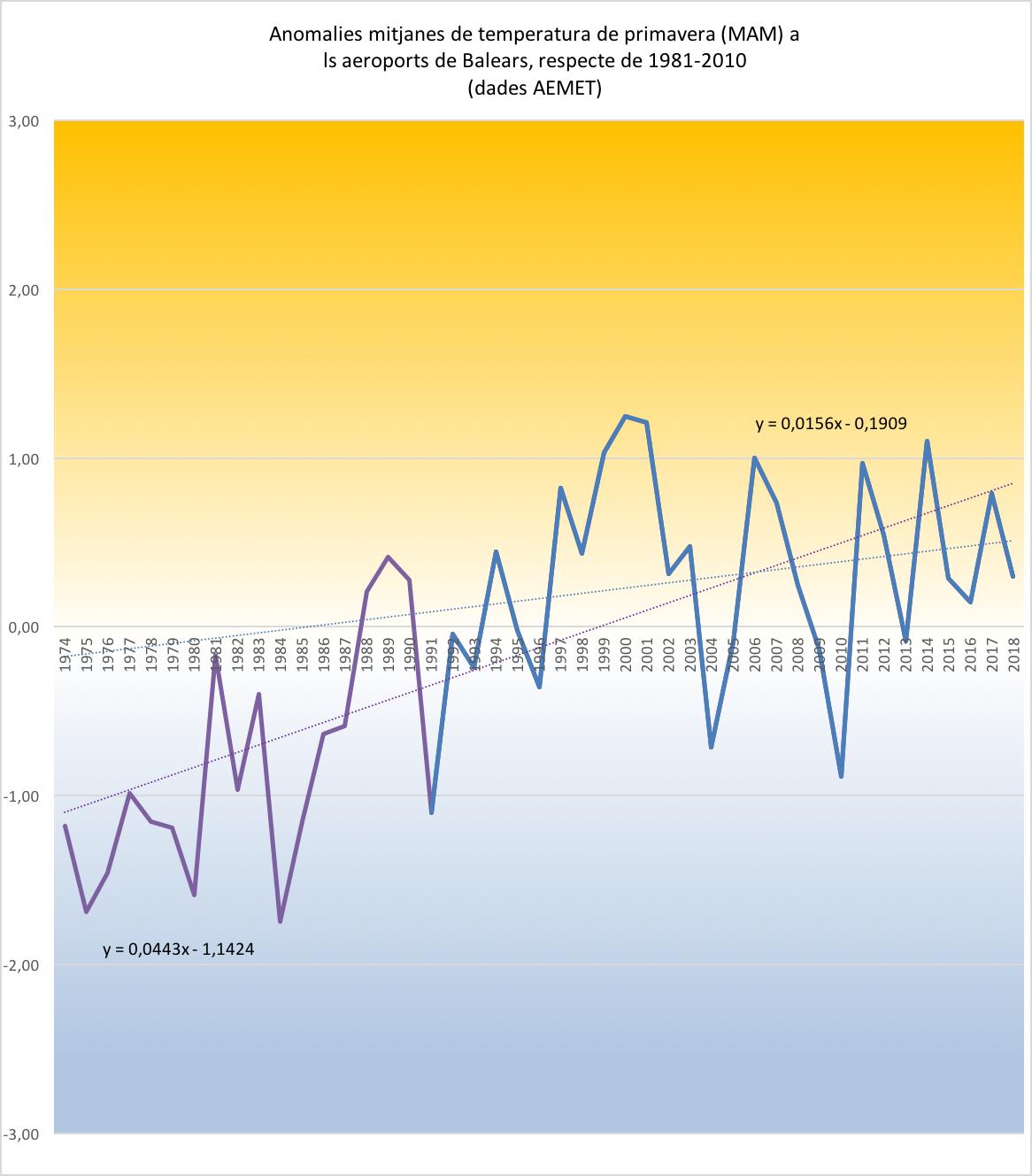 Figura 4. Comportament de les temperatures mitjanes primaverals (MAM) al conjunt dels tres aeroports de les Balears, entre 1973 i 2018. 2018, ha estat un poc càlid respecte de la referència climatològica històrica (1981-2010), però fred respecte del fort escalfament primaveral observat a les Balears entre 1973 i 2018 (línea morada a punts). El desajust es menr si atenem a l'escalfament del darrers anys (1991-2028; línees blaves).